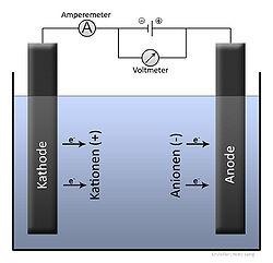 Imatge relacionada amb electròlisi
