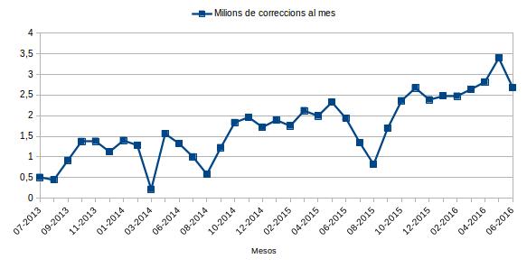 correccions-per-mes-2013-2016--softcatala