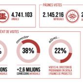 Softcatalà tanca el 2016 amb 25 milions de pàgines vistes i 4,7 milions d'usuaris anuals